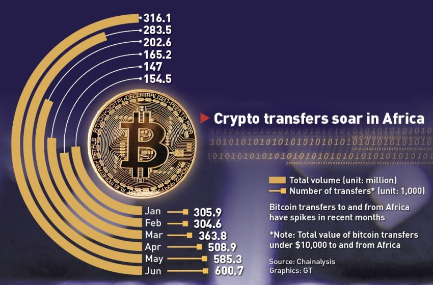 Africa Leading Bitcoin P2P Trading Volume Growth in 2021